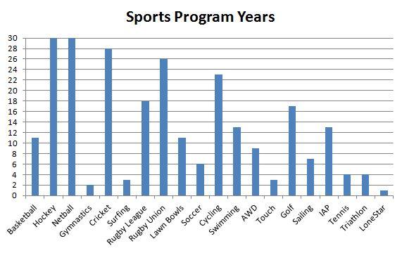 IAS Programs Graph
